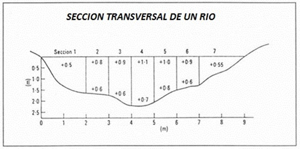 seccion-transversal-de-un-rio-córrentometro