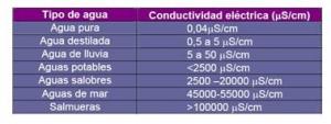 conductividad-electrica-conductimetro